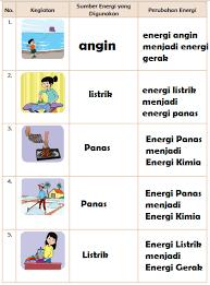 Kami tidak hanya menjawab, kami juga menjelaskan. Lengkap Kunci Jawaban Kelas 4 Tema 9 Subtema 2 Pembelajaran 1 Jawaban Tematik Terbaru