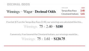 Sports Betting Odds Chart How To Read And Calculate Sports Odds Everything You Need
