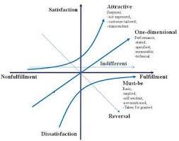 Analyzing Voice Of Customer Voc Kano Model Business