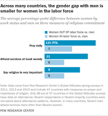 7 Theories Explaining Gender Differences In Religion Pew Research