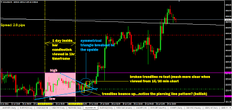 Patterns Within Pattern Advanced Multiple Timeframe Trading