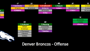 2015 Depth Charts Update Denver Broncos Pff News