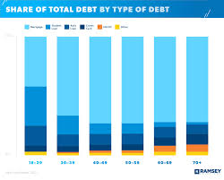 Maybe you would like to learn more about one of these? Average American Debt Ramseysolutions Com