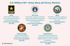 Us Navy Chain Of Command Chart Learn About The Navy Chain Of Command