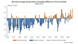 New Zealand Climate Chart National Temperature Time Series