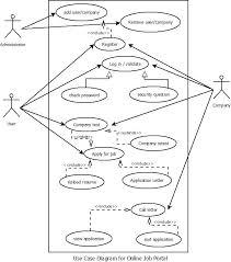 aditya mandhare  sem  comp mu  uml diagrams online job portal    sem  comp mu  uml diagrams online job portal  for oose practicals