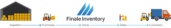 Inventory Management System Free 14 Day Trial