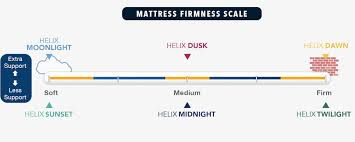 Helix Mattress Review Reason To Buy Not Buy 2019