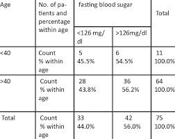 Standard Blood Sugar Level Chart Age Wise Distribution Of Fasting Blood Sugar Level