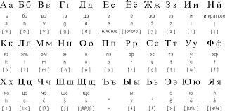 Cyrillic Chart Slavic Languages In The Modern World The Russian Language