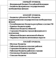 Дипломная работа Анализ формирования и исполнения местного  Бюджетная система Российской Федерации