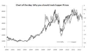 Comex Copper Chart Chart Of The Day Why You Should Consult Dr Copper Before