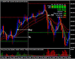 Learn To Trade Smart Charts Review Forex Smart Charts Stock And Forex Trade Scanner