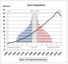 Syria Peak Oil Weakened Governments Finances Ahead Of Arab