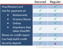 The bankamericard secured credit card is designed to help cardholders establish or rebuild their credit. How Does A Secured Credit Card Compare To A Regular Credit Card America S Largest Black Owned Bank Oneunited Bank