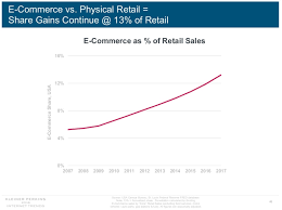 E Commerce Chart 2018 Internet Trends Report E Commerce Growth Relies On
