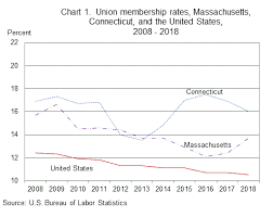 Union Membership Chart Union Membership In Massachusetts And Connecticut 2018