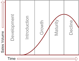 cornishdruidsibbusiness   unit  marketingexternal image plc product life cycle curve png