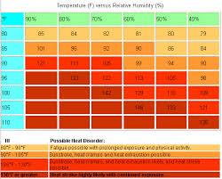 Beat The Heat Heat Safety Tips