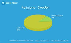 Religions Sweden