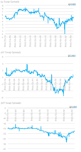 Swap Spread Chart Usd Swap Spreads Review Q1 2019