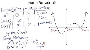 how to find x intercept of a polynomial math find the zeros then graph the polynomial