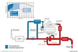 2007 gti fsi engine diagram wiring diagram used vwvortex com 2 0t fsi engine diagrams 2007 gti fsi engine diagram