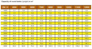 Pe 80 Weight Chart Krah Application