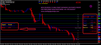 Mcx Crude Oil Chart Mcx Buy Sell Signal Software