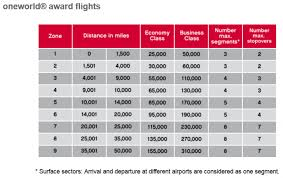 One World Mileage Chart Airberlin Topbonus Buy Miles Offer 50 000 Miles For 299 Or