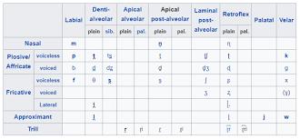 Consonants Vowels Toda Language