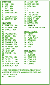 2002 kia spectra fuse box diagram circuit wiring diagrams 2002 kia spectra fuse box diagram