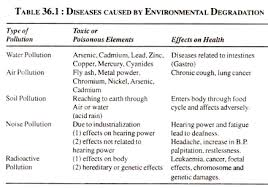 effects of population growth on our environment diseases caused by environmental degradation