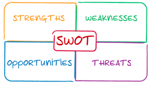 Swot Model Marketing 101 Creating A Swot Analysis For Your Blog Or Business