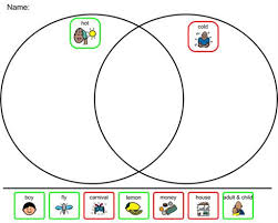 Venn Diagram Of Weather And Climate What To Wear Hot Vs Cold Weather Venn Diagram