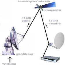 Direct Tv Dish Pointing Chart Satellite Television Wikipedia