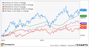 Cyclical Investing And Trading Chart Why Trucking Stocks Look Like Good Values Right Now The
