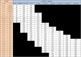 Yes Snowboard Size Chart 51 Bright Snowboarding Size Chart Women