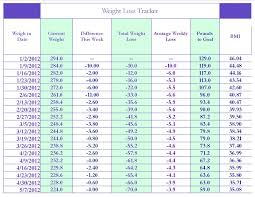 Bullmastiff Growth Chart Punctual English Bulldog Growth Chart Growth Chart Examples