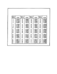Millimeters To Inches Chart Figure 150 Conversion Chart Millimeters To Inches