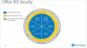 Security Complaince Office 365 Security And Compliance Exchange Online Protection 07