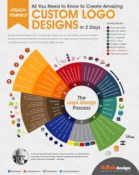 Mark S Custom Designs All You Need To Know To Create Custom Logo Designs In 2 Days
