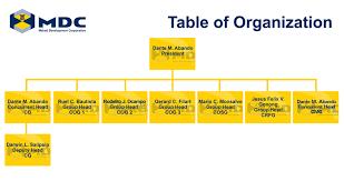 Makati Development Corporation News Article Table Of