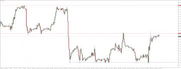 Eur Cad Investing Chart Option For Today Put On Eurcad Comparic Com