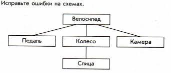 Контрольная работа по информатике класс 13 14 15 Контрольная работа №1 6 класс Вариант 2