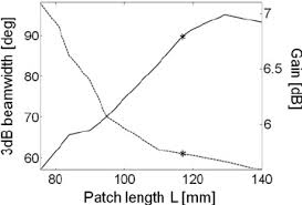 Srp Gain And Beamwidth Against Patch Length L Download