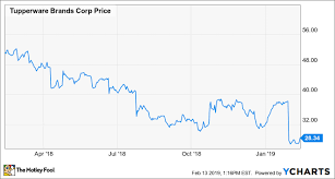 Decoding Tupperwares Recent Earnings Miss The Motley Fool