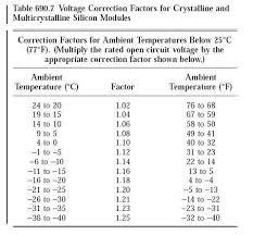 Nec Derating Chart Solar Power Math Problems Solar