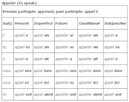 Vouloir Verb Chart Er Verbs With Double Consonants