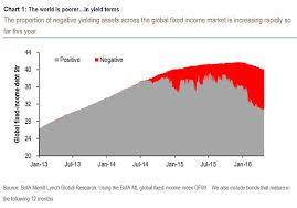 Bond Market Today Chart See How Bonds With Negative Yields Are Taking Over The